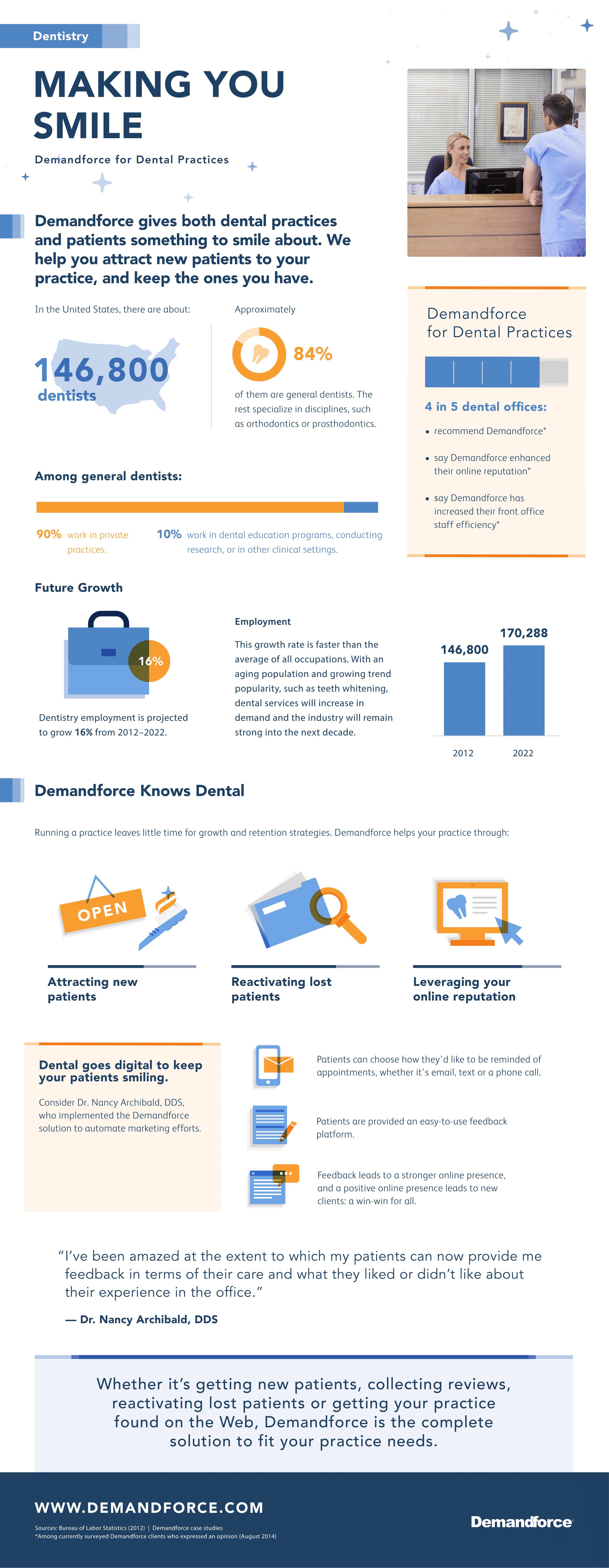 demandforcefordental